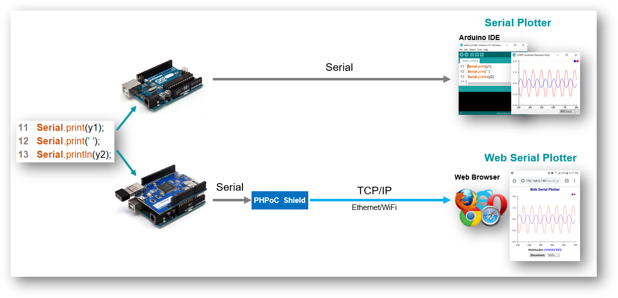 Arduino - Web Serial Plotter - PHPoC Forum