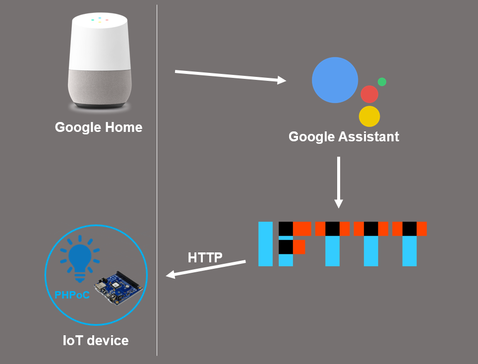 Google Home - IFTTT - Control DIY Devices - PHPoC Forum